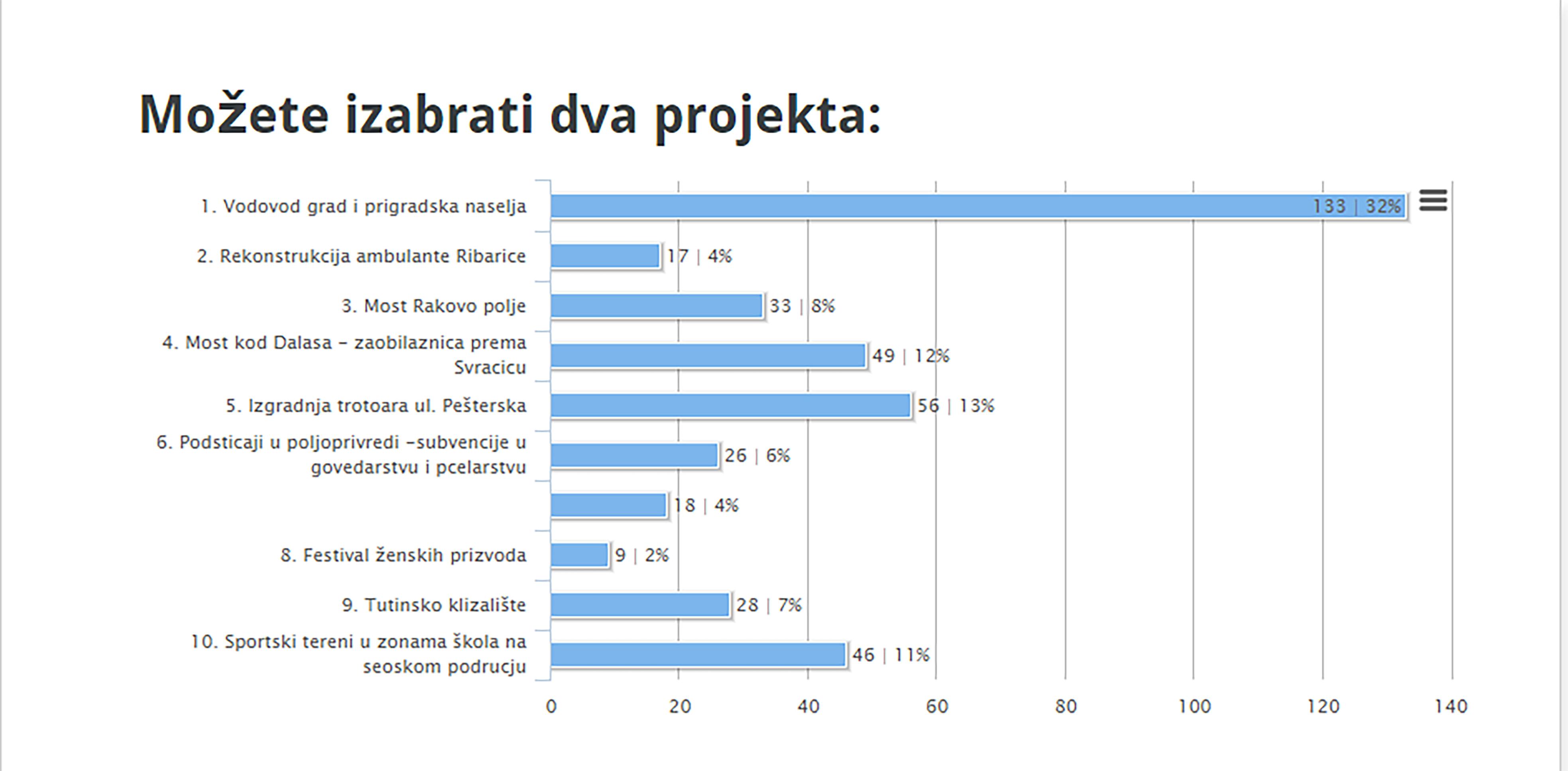 Rezultati glasanja
