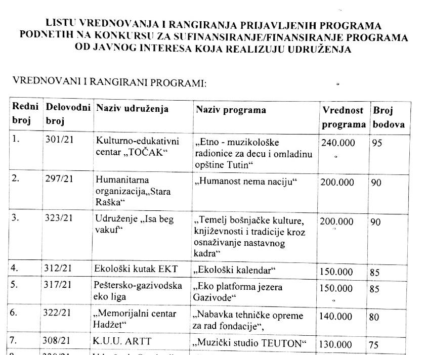 Lista vrednovanja i rangiranja prijavljenih programa podnetih na konkursu za sufinansiranje/finansiranje programa od javnog interesa koja realizuju udruženja